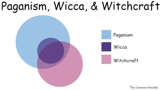 Paganism, Wicca, & Witchcraft
